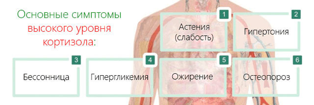 simptomy_kortizola
